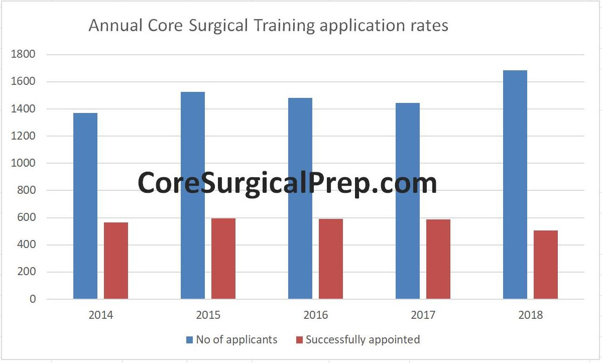 Core Surgical Training competition ratios 2018