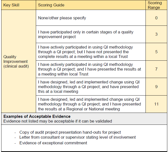 Self-Assessment Questions | Core Surgical Prep
